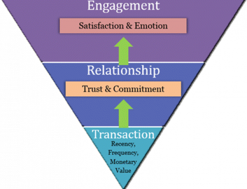 Developing Long Term Engagement With Clients or Customers